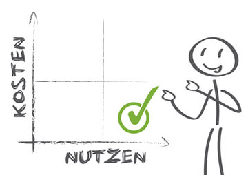 Video Hosting mit dem besten Preis-/Leistungsverhältnis: ein Strichmännchen zeigt auf ein Diagramm. In der y-Achse sind die Kosten und in der x-Achse der Nutzen abgebildet